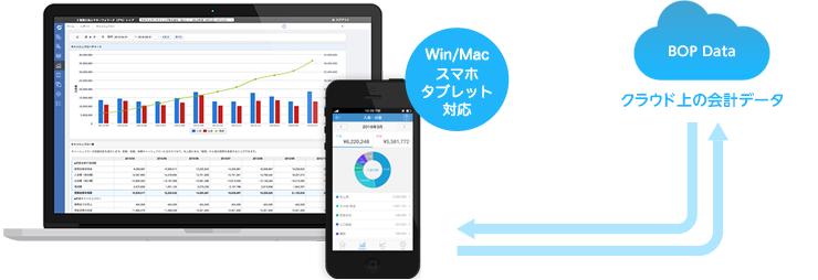 クラウド会計はインターネット上にデータを保存する仕組みです。Win/Mac,スマホ、タブレット対応!