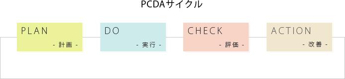 PCDAサイクルのイメージ