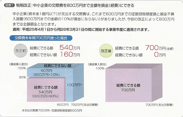 交際費課税改正